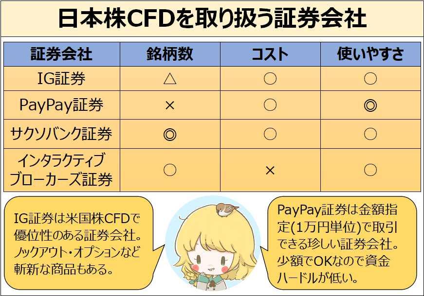 日本株CFDを取り扱う証券会社