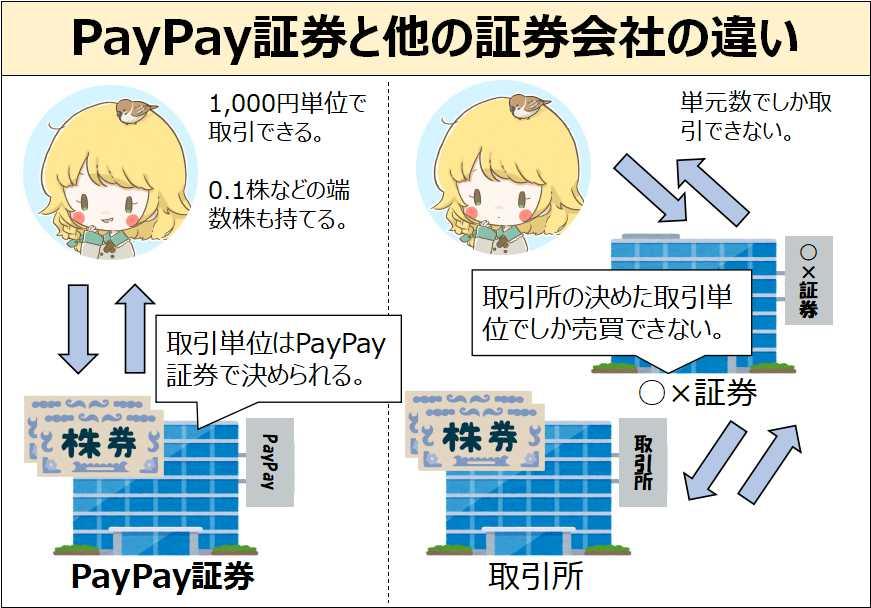 PayPay証券の相対取引
