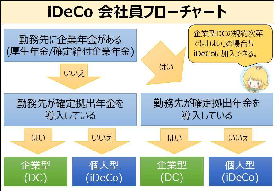 iDeCo加入条件_会社員