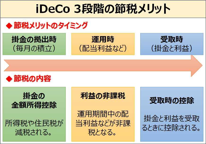 iDeCo_節税タイミングと節税内容