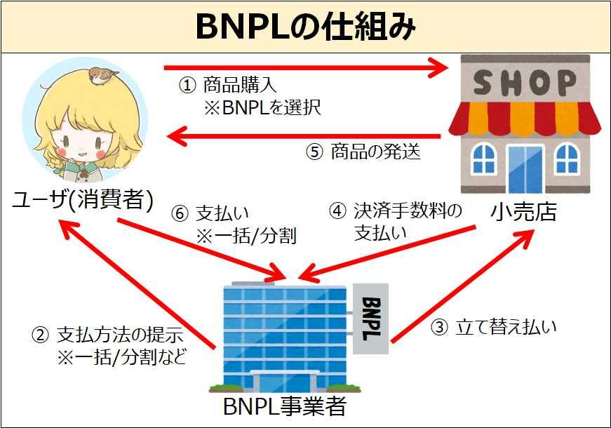 BNPLの仕組み